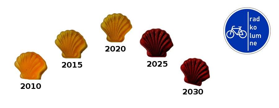 Peak Oil 2020